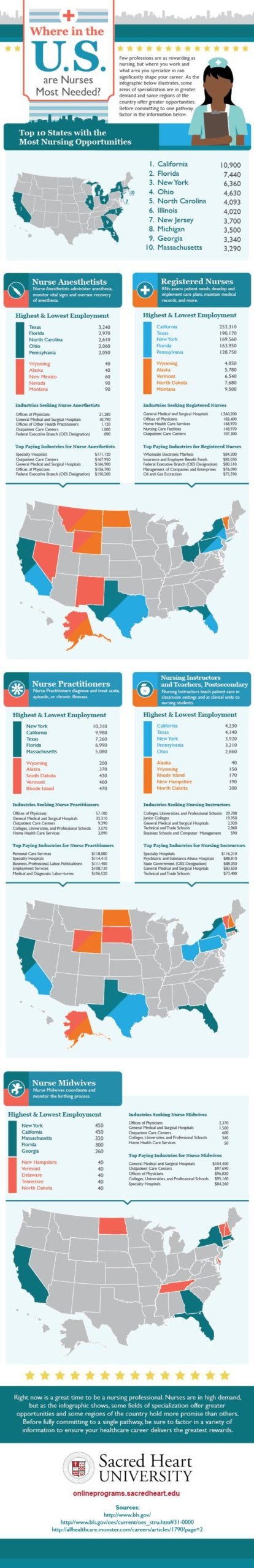 Infographic that shows where nursing professionals have the most career opportunities in the U.S.